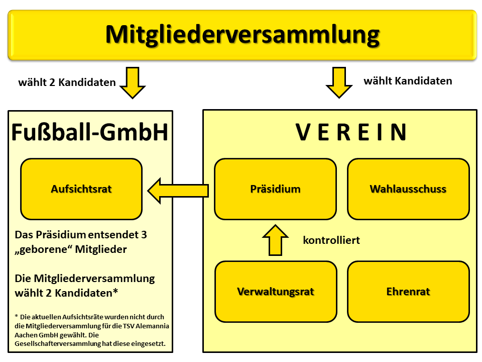 Organigramm des TSV Alemannia Aachen e.V.